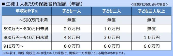 大阪府 私立高校 授業料無償化