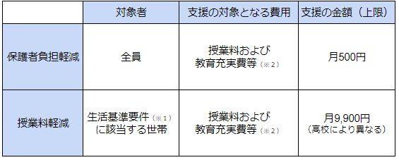 福岡県 私立高校 授業料無償化