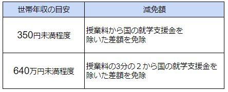 千葉県 私立高校無償化