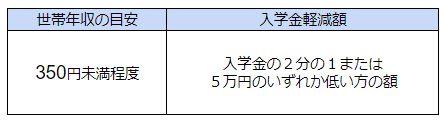千葉県 私立高校無償化 入学金