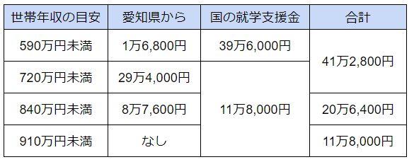 愛知県 私立高校 無償化 2020