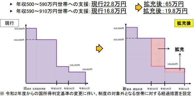 京都府 私立高校無償化 2020