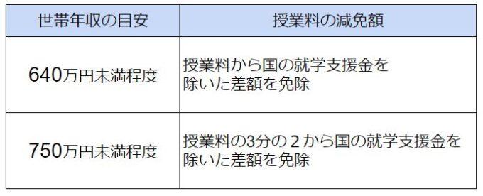 千葉県 私立高校無償化 2020年度