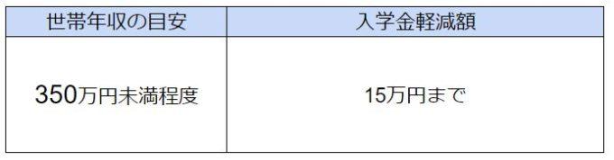 千葉県 私立高校無償化 2020年度 入学金