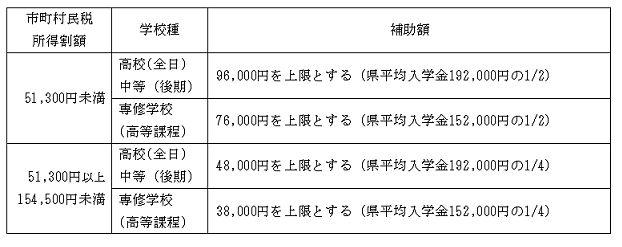 茨城県 私立高校 入学金