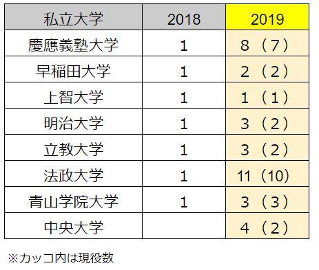N高等学校 進学実績 2019年