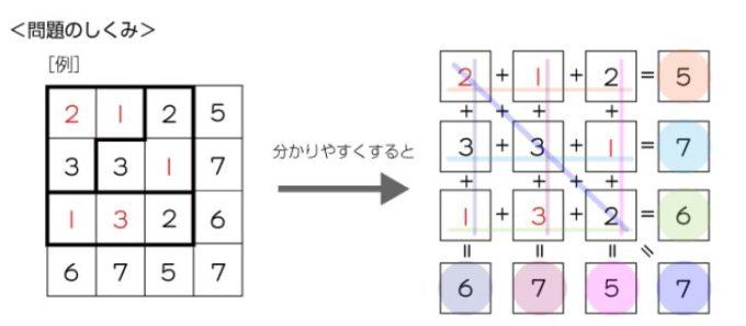 ロジック算数パズル